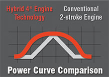 Power Curver Comparison Graph
